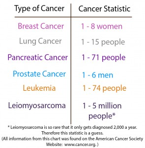 cancer stats